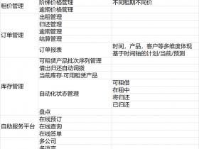 odoo实现设备租赁租车租房管理,租期租金库存网站功能全面覆盖