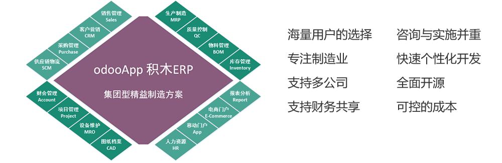 odoo 家具行业精益制造方案ERP
