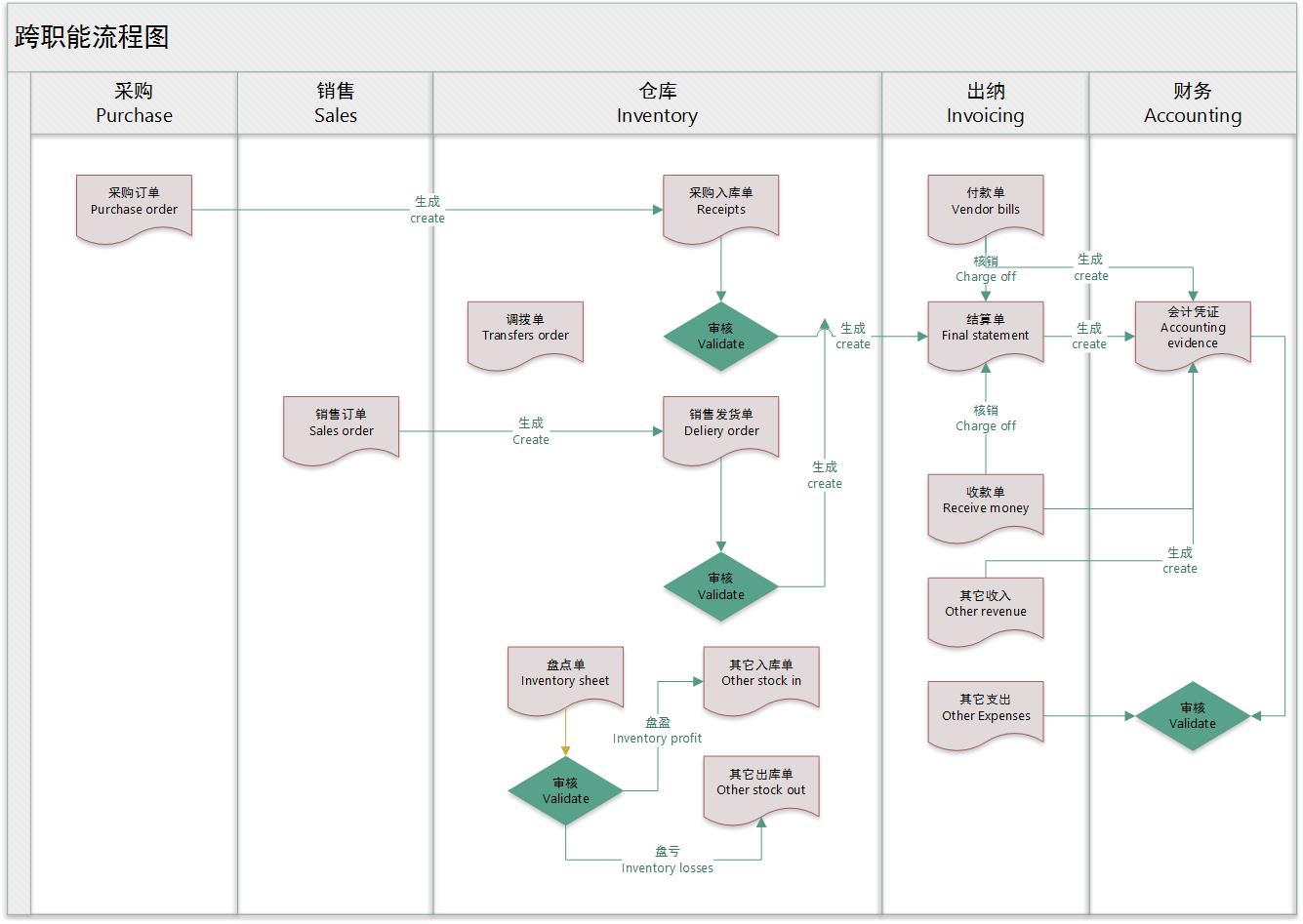 易维四方-专业家具经销商平台