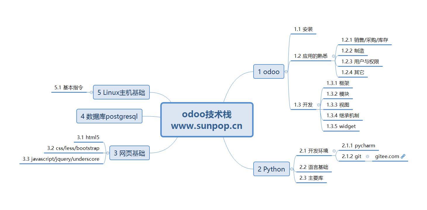 odoo 开发技术栈,成为高级odoo开发人员的基本技能要求,开发框架