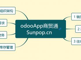 odoo商贸行业-供应链进销存需求说明文档模板