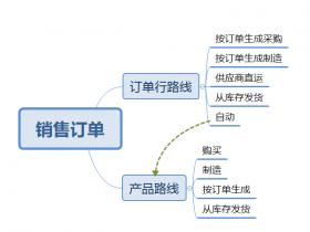 odoo 12供应链,直接指定按单采购或按单制造或库存补货或自动选择补货(高级库存路线)