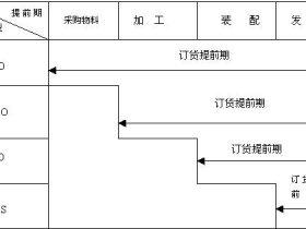 使用odoo实现ETO,MTO,ATO与MTS(按单设计、按单生产、按单装配和库存生产)