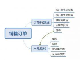odoo 12供应链管理中,显式补货的应用(即在销售订单中指定产品补货方式)