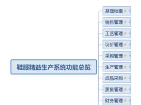 ODOO13时尚行业之鞋服精益生产系统-总览篇