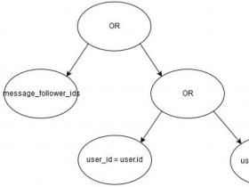 odoo中domain使用详解,波兰表达式