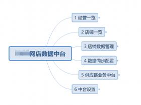 odoo天猫amazon全球外贸多渠道分销管理平台